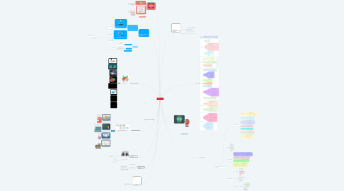 Mind Map: SWEBOK