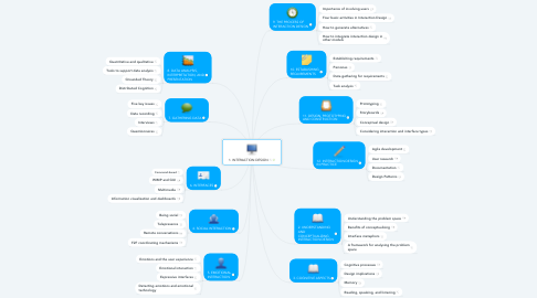 Mind Map: 1. INTERACTION DESIGN