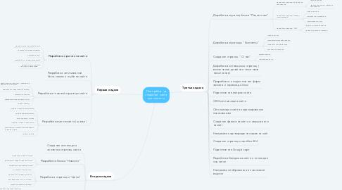 Mind Map: План работ на создание  сайта eye-center.ru