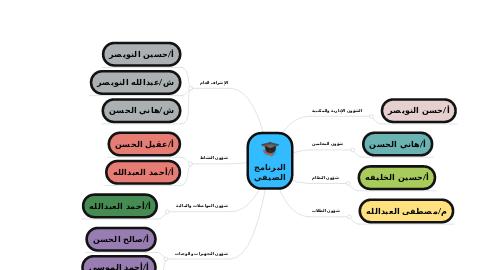 Mind Map: البرنامج الصيفي