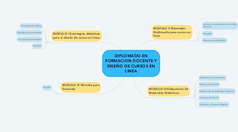 Mind Map: DIPLOMADO EN FORMACION DOCENTE Y DISEÑO DE CURSOS EN LINEA