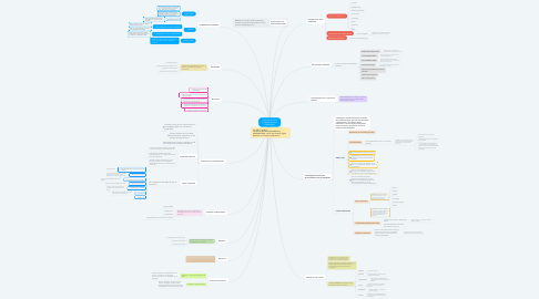 Mind Map: Diseño Multimedia (COMPONENTES DE USABILIDAD)