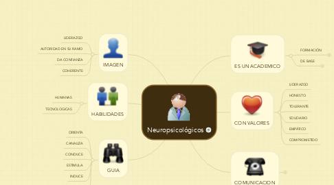 Mind Map: PERFIL DEL TUTOR