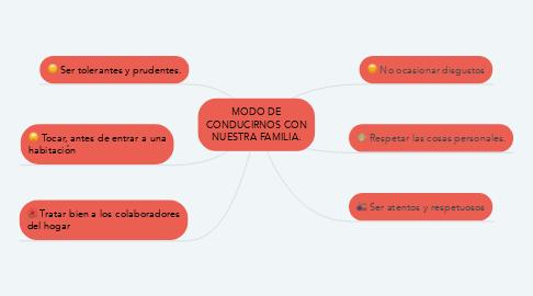 Mind Map: MODO DE CONDUCIRNOS CON NUESTRA FAMILIA.