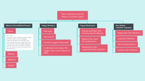 Mind Map: Vision and Structures for Mama's Comfort Camp