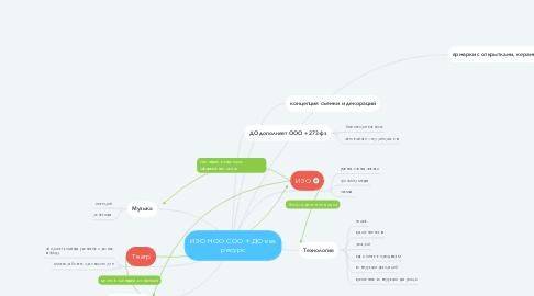 Mind Map: ИЗО НОО СОО + ДО как ресурс