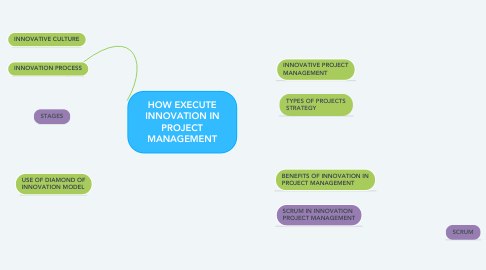 Mind Map: HOW EXECUTE INNOVATION IN PROJECT MANAGEMENT