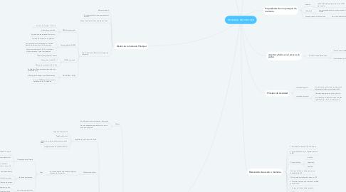 Mind Map: Jerarquía de memoria