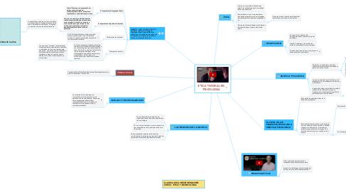 Mind Map: ETICA Y MORAL EN PSICOLOGIA