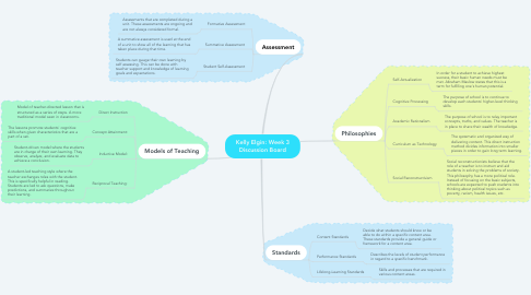 Mind Map: Kelly Elgin: Week 3 Discussion Board