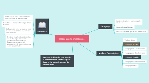 Mind Map: Bases Episteomologicas