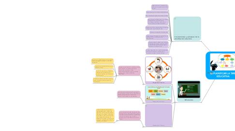 Mind Map: PLANIFICAR LA TAREA  EDUCATIVA