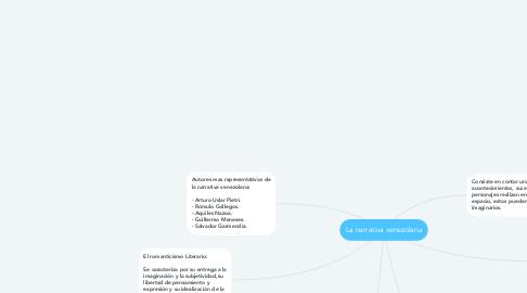 Mind Map: La narrativa venezolana