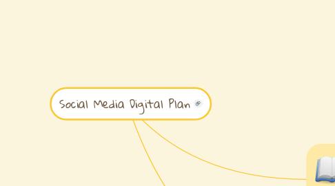 Mind Map: Social Media Digital Plan
