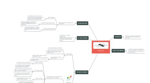 Mind Map: DIODOS