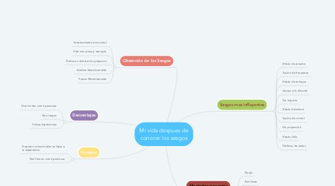 Mind Map: Mi vida despues de conocer los sesgos