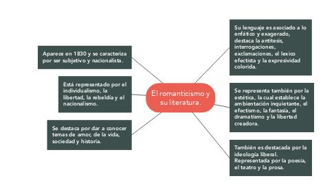 Mind Map: El romanticismo y su literatura.
