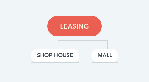 Mind Map: LEASING