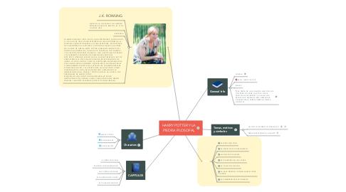 Mind Map: HARRY POTTER Y LA PIEDRA FILOSOFAL
