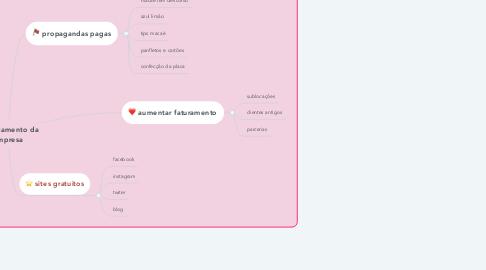 Mind Map: lançamento da empresa