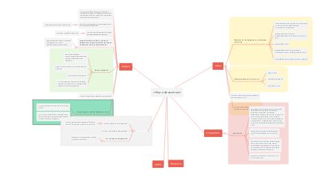 Mind Map: сбор информации