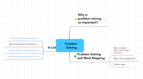 Mind Map: Problem  Solving