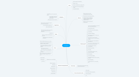 Mind Map: Hackathon