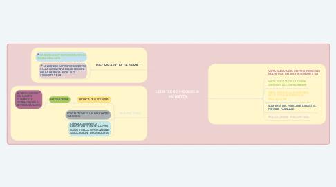 Mind Map: LES RITES DE PASQUES A' MOLFETTA