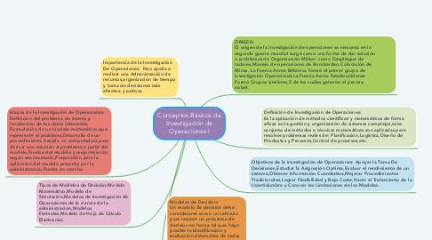 Mind Map: Conceptos Básicos de Investigación de Operaciones I