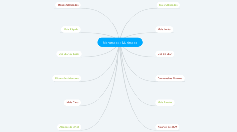 Mind Map: Monomodo x Multimodo