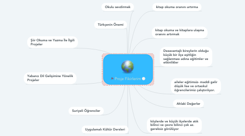 Mind Map: OKUMAK YAŞAMAKTIR PROJESİ  TARİHİ KÜLTÜREL MEKANLARIMIZ