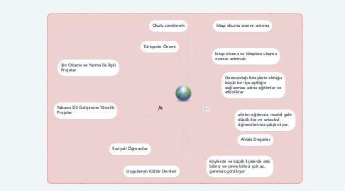 Mind Map: Proje Fikirlerim