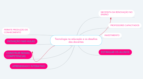 Mind Map: Tecnologia na educação e os desafios dos docentes