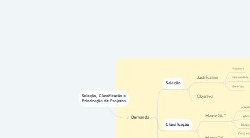 Mind Map: Seleção, Classificação e Priorização de Projetos