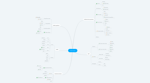 Mind Map: Kubernetes
