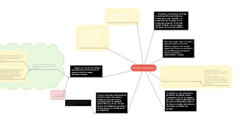 Mind Map: IMPERIO ROMANO