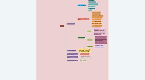 Mind Map: Principios de estrategias de gestión ambiental