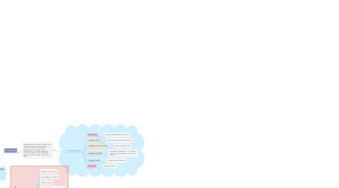 Mind Map: INDUCCION A PROCESOS PEDAGOGICOS. EDUCACION Y PEDAGOGIA.