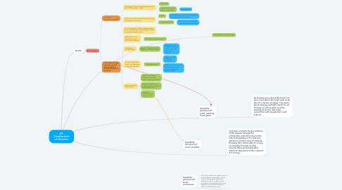 Mind Map: RP Consideration of Question