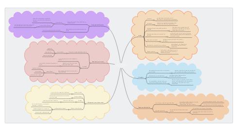 Mind Map: Promoción y Educación para la Salud Tendencia Innovadora