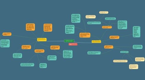 Mind Map: GRAMMATICAL WORDS AND LEXICAL WORDS