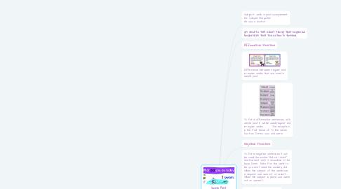 Mind Map: Simple Past Tense
