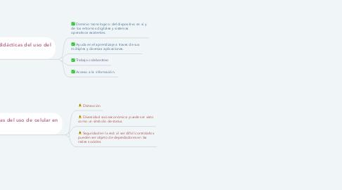 Mind Map: USO DEL CELULAR EN EL AULA