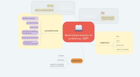 Mind Map: Aprendizaje basado en problemas (ABP)