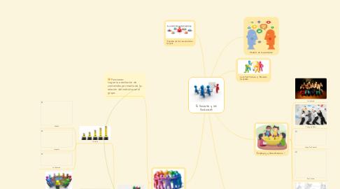 Mind Map: El Docente y las Dinámicas