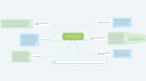 Mind Map: A Guide To Write Seo Friendly Product Description For Your Business