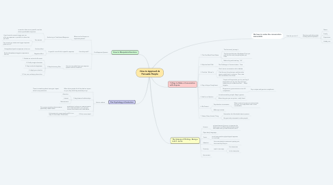 Mind Map: How to Approach & Persuade People