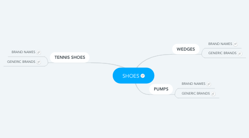 Mind Map: SHOES