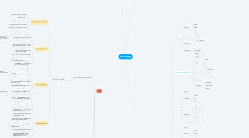 Mind Map: Meu Mangá