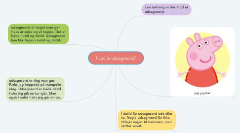 Mind Map: hvad er udsagnsord?